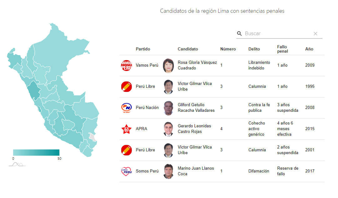 Candidatos con sentencias Elecciones 2020